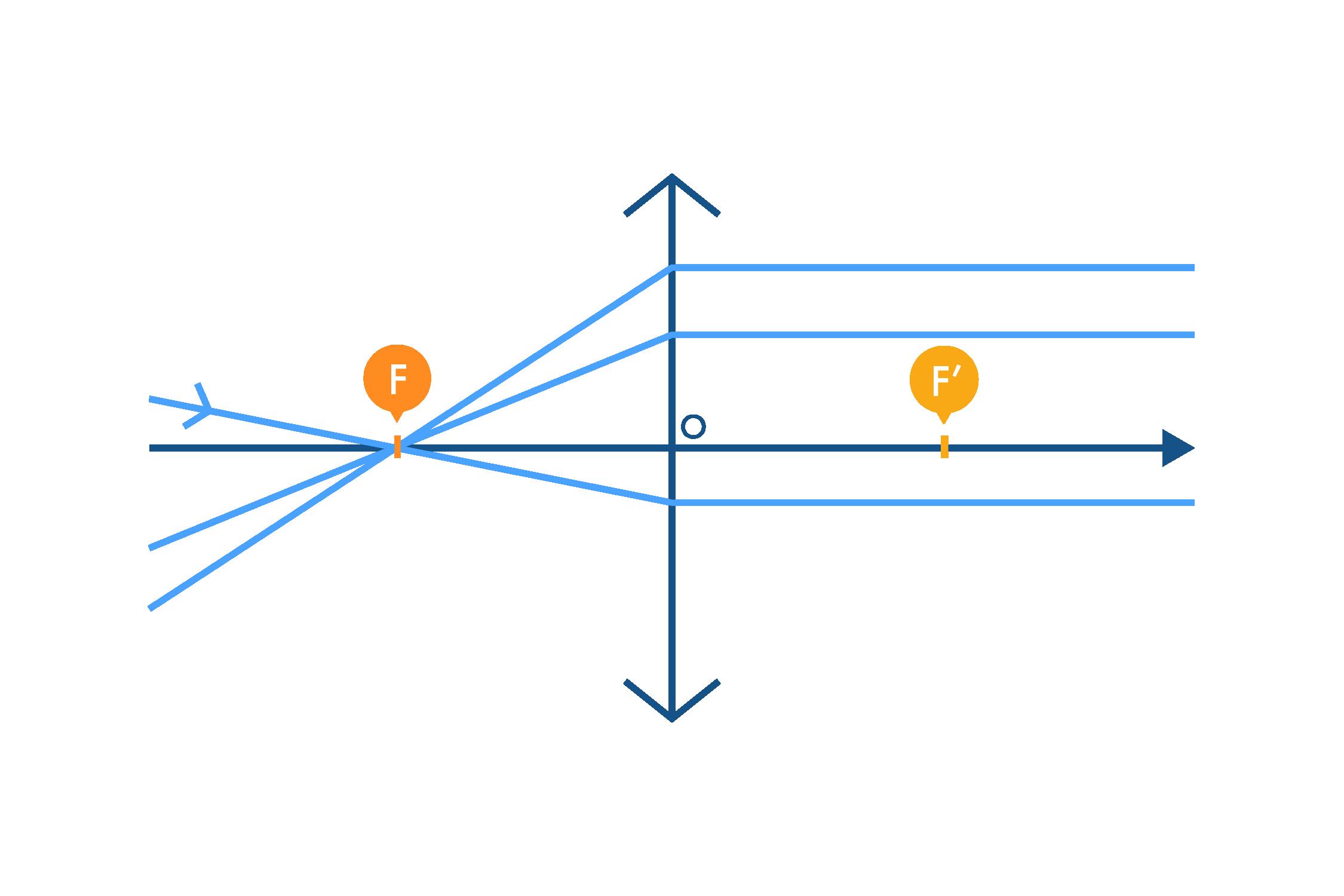 Rayons émergents particuliers parallèles à l'axe optique et convergeant vers le foyer objet