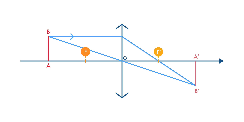 Image réelle d'un segment AB par une lentille convergente