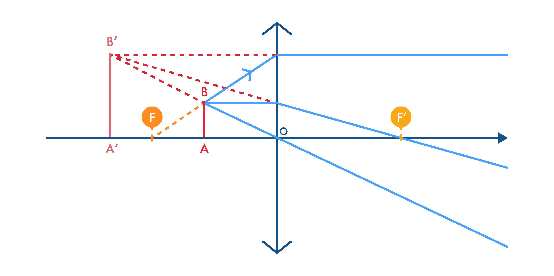 Image virtuelle d'un segment AB par une lentille convergente