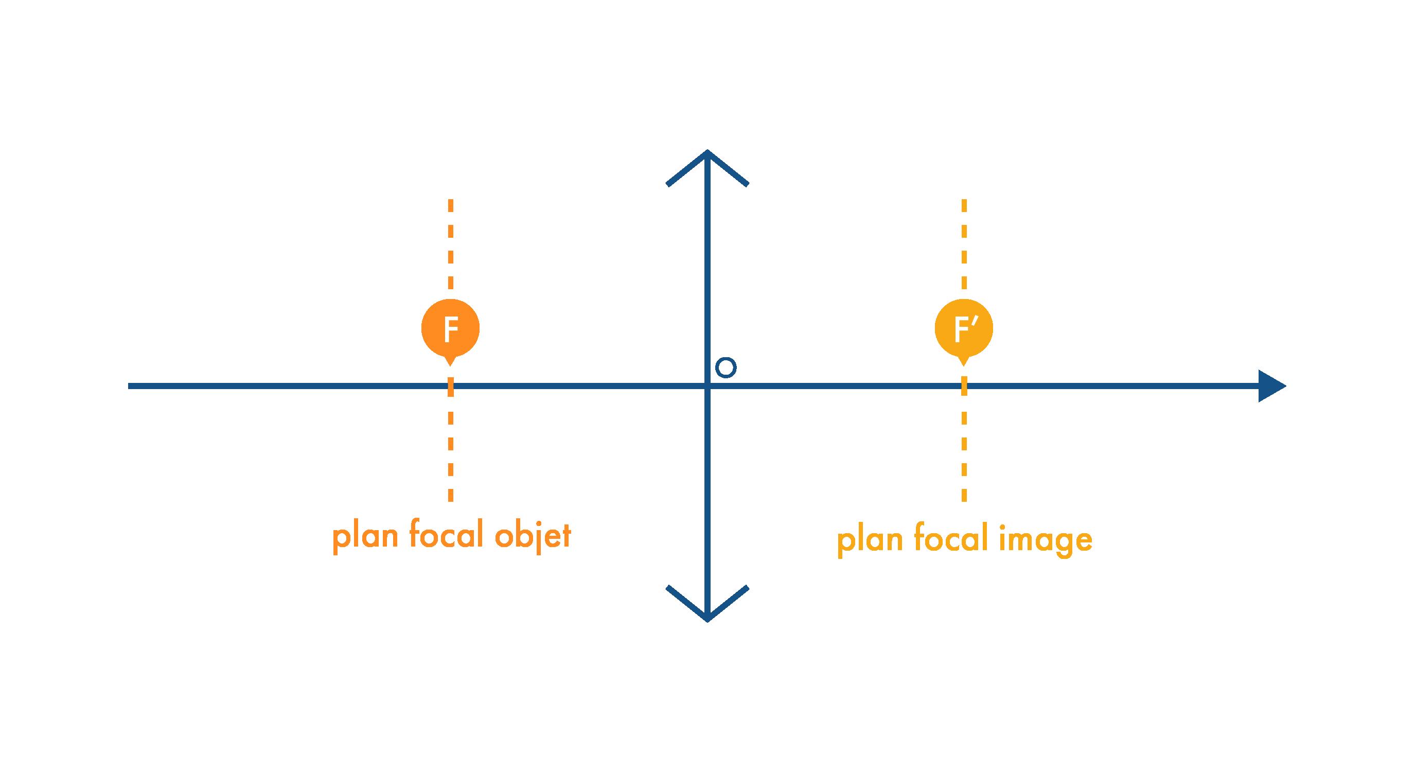 Emplacement du plan focal objet et du plan focal image