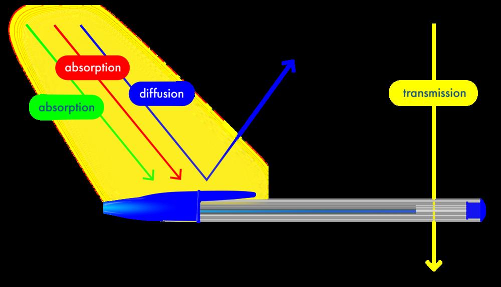 Action de la lumière sur un objet visible