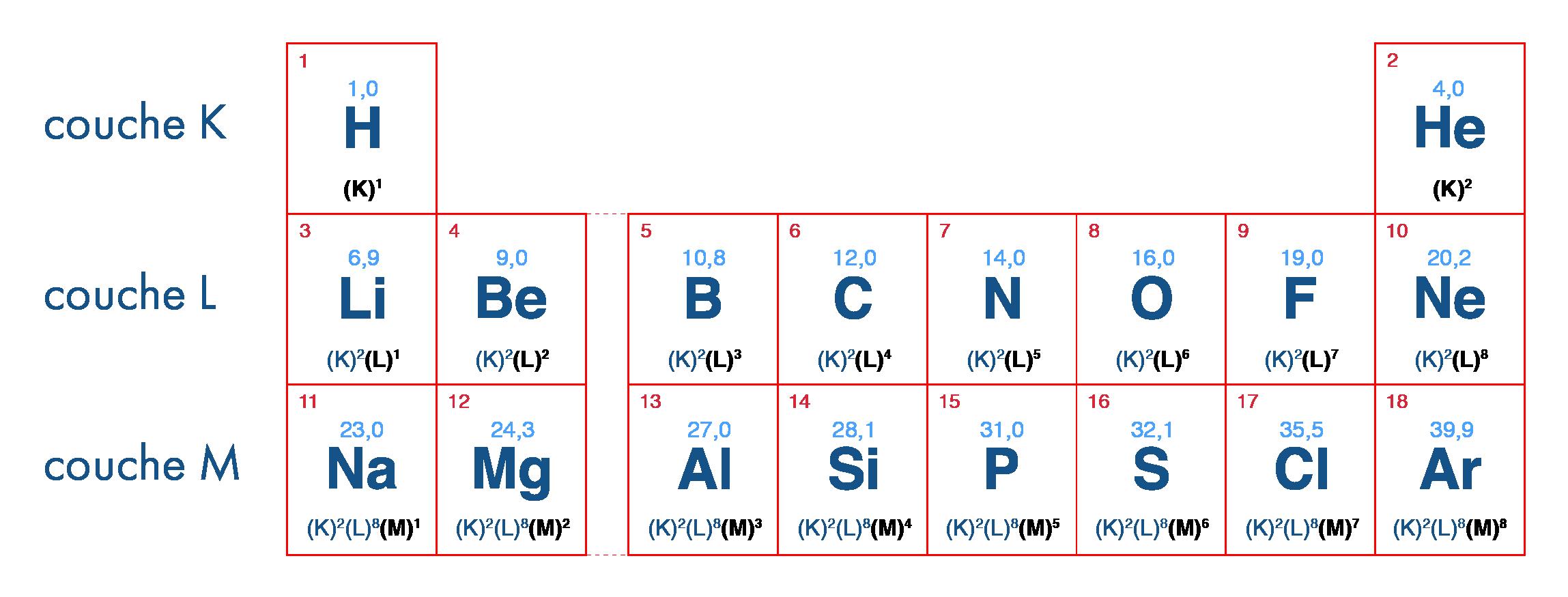 Début du tableau de classification périodique des éléments