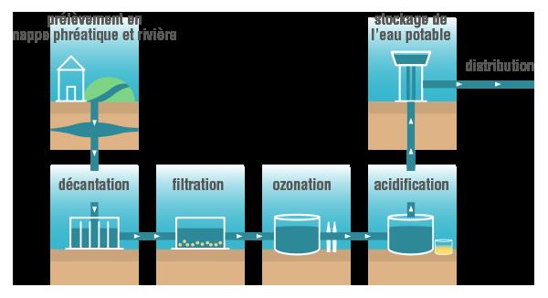 Assainissement et distribution d'eau potable physique-chimie terminale