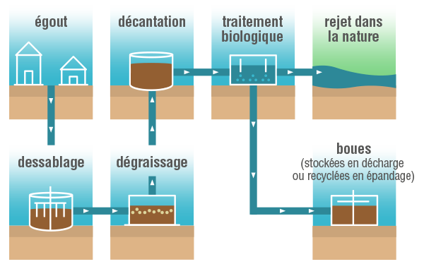 Traitement des eaux usées physique-chimie terminale