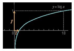 Courbe de la fonction logarithme décimal