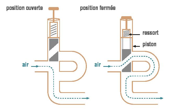 Principe de la trompette à clef physique-chimie terminale