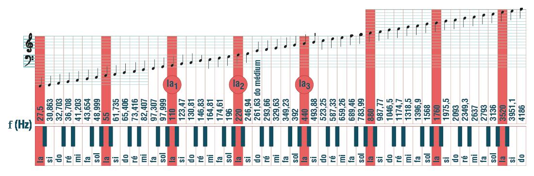Les notes de piano et la gamme chromatique physique-chimie terminale