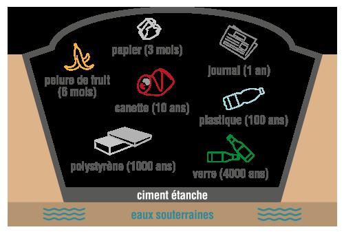 Stockage des déchets et durée de dégradation physique-chimie terminale