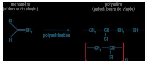Formules développées du chlorure et polychlorure de vinyle (PVC) physique-chimie terminale