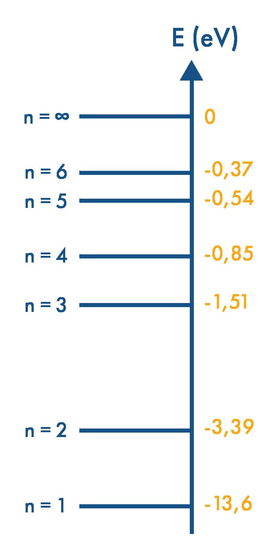 Niveaux d'énergie caractéristiques de l'atome d'hydrogène physique-chimie terminale