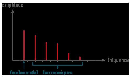 Fréquences harmoniques physique-chimie terminale