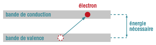 Écart d'énergie entre deux bandes physique-chimie terminale