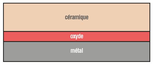 Liaison céramo-métallique utilisée en restauration odontologique physique-chimie terminale