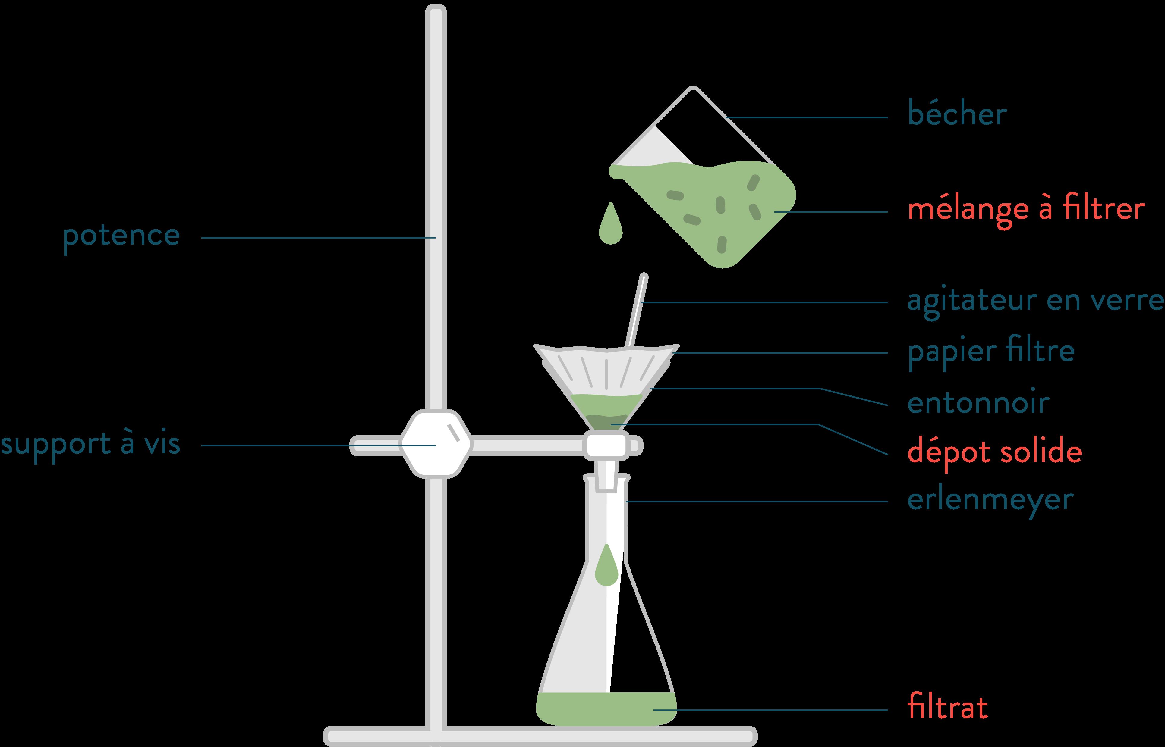 filtration par gravité