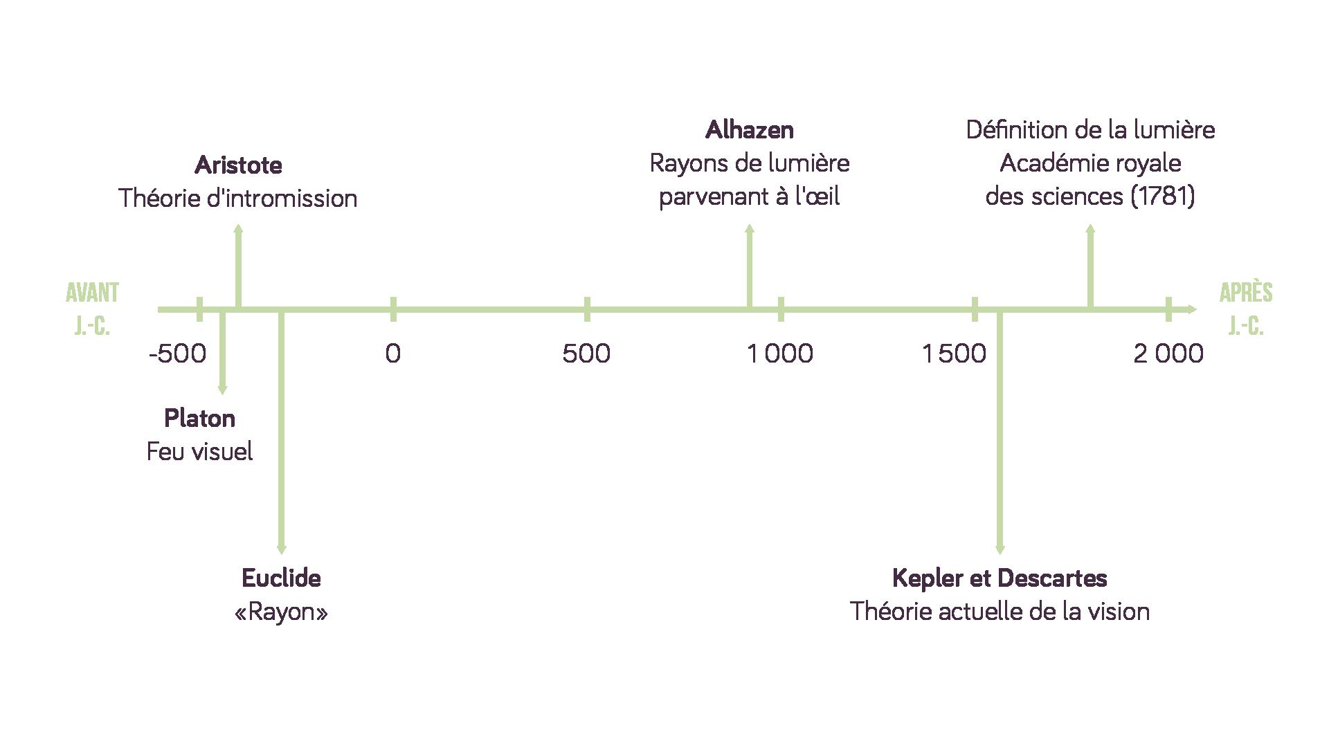 Frise chronologique: l'histoire de la vision