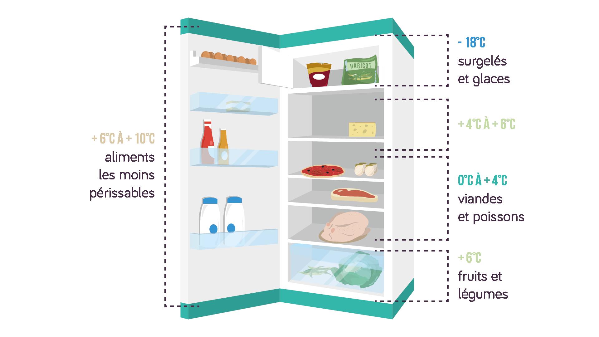 la conservation des aliments fiche de cours schoolmouv. Black Bedroom Furniture Sets. Home Design Ideas