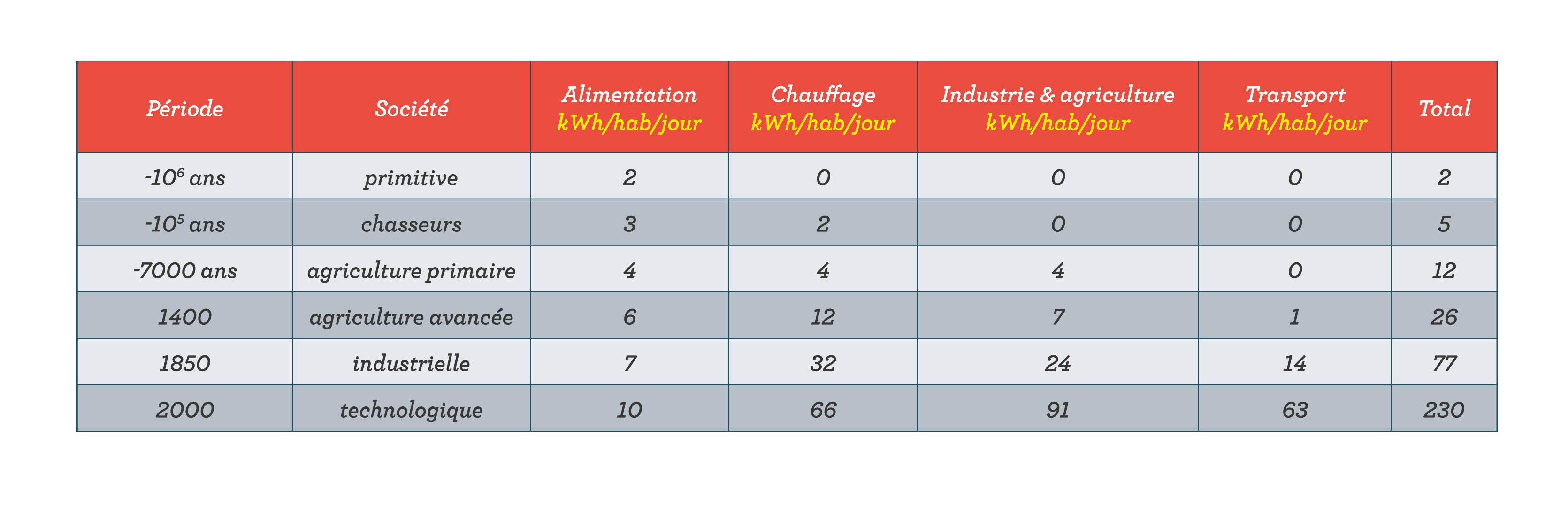 Évolution de la demande énergétique moyenne en fonction des sociétés en kWh/hab/jour sciences première