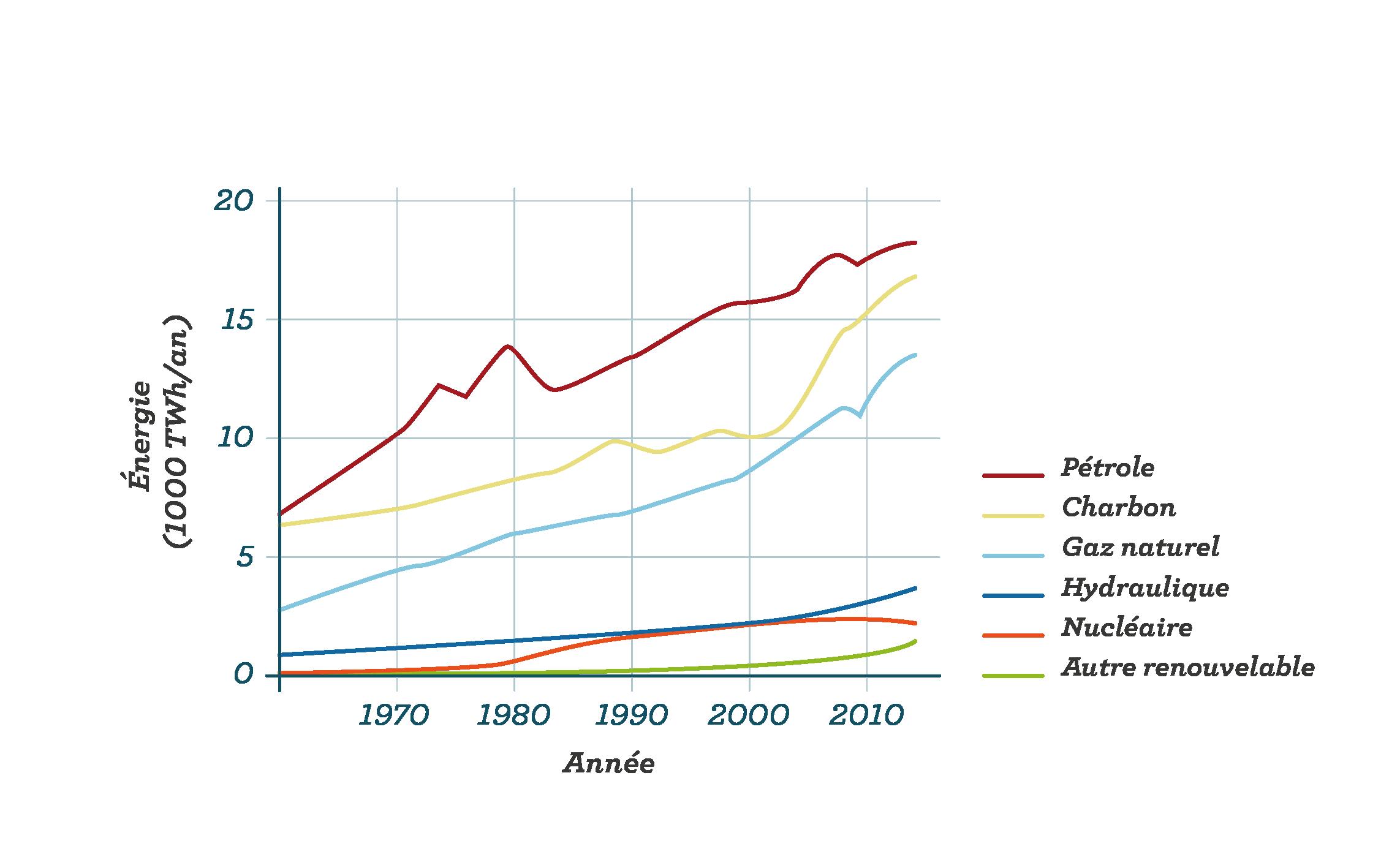 Consommation énergétique mondiale en matières premières sciences première