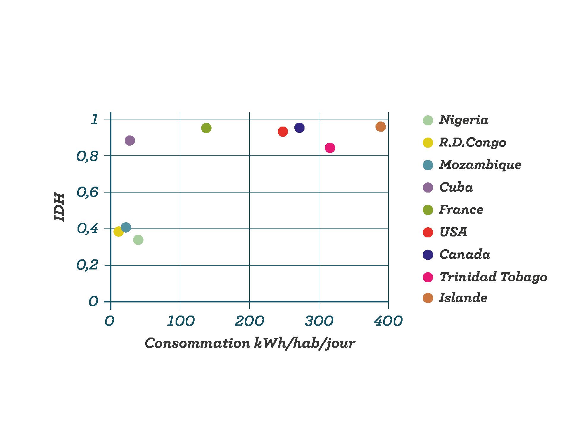 Rapport IDH/énergie par habitant sciences première