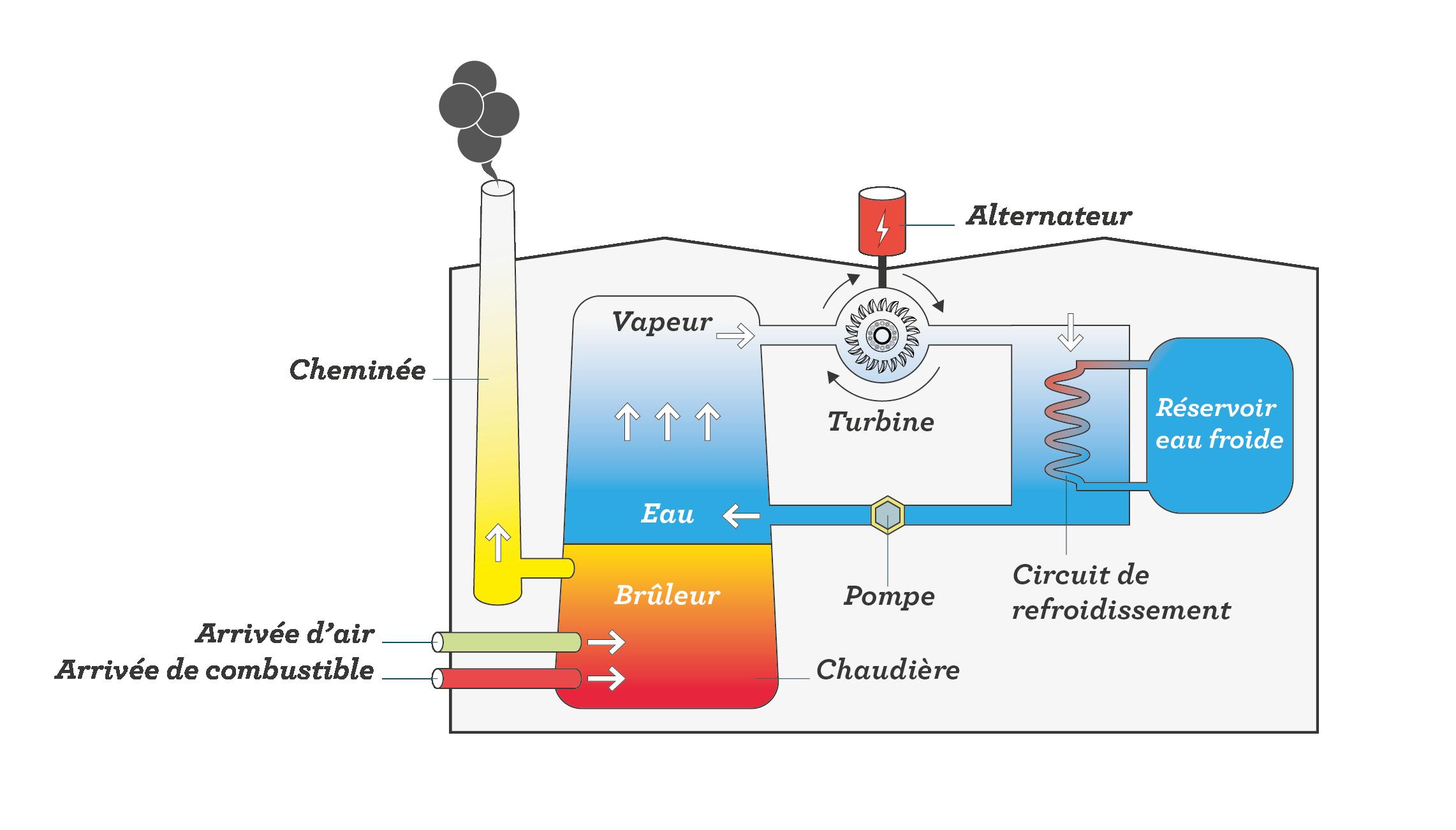 Schéma d'une centrale thermique à flamme sciences première