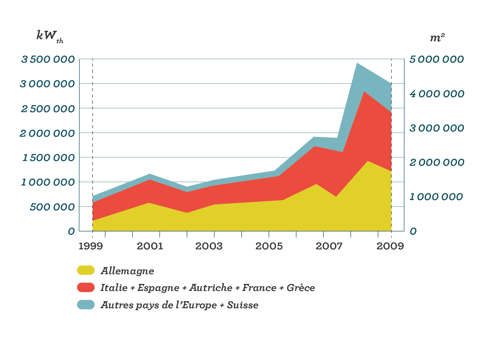 Le solaire en Europe sciences première