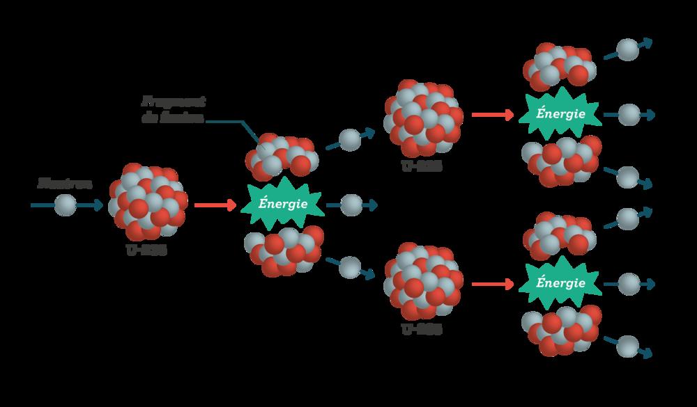 Fission d'un noyau d'uranium 235 sciences première