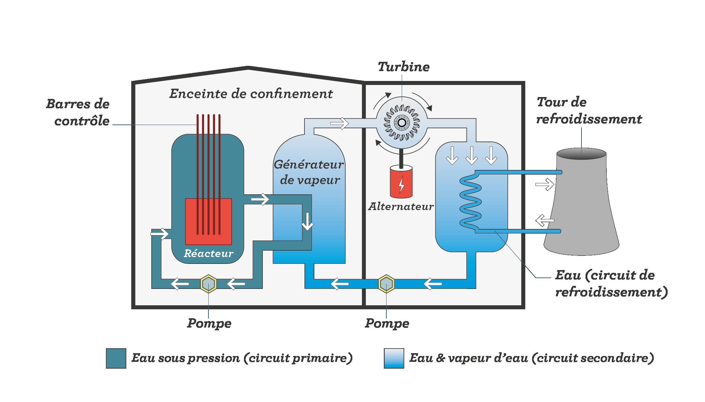 Fonctionnement d'une centrale nucléaire sciences première