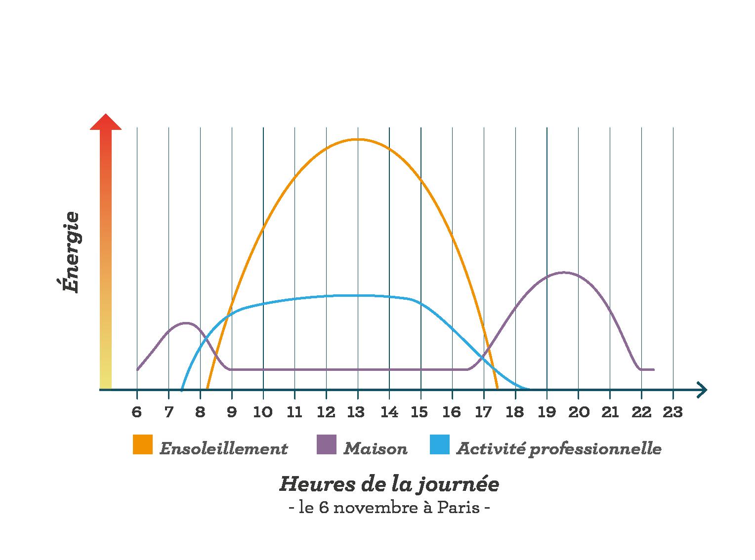 Bilan des besoins domestiques et apports en énergie solaire un 6 novembre à Paris