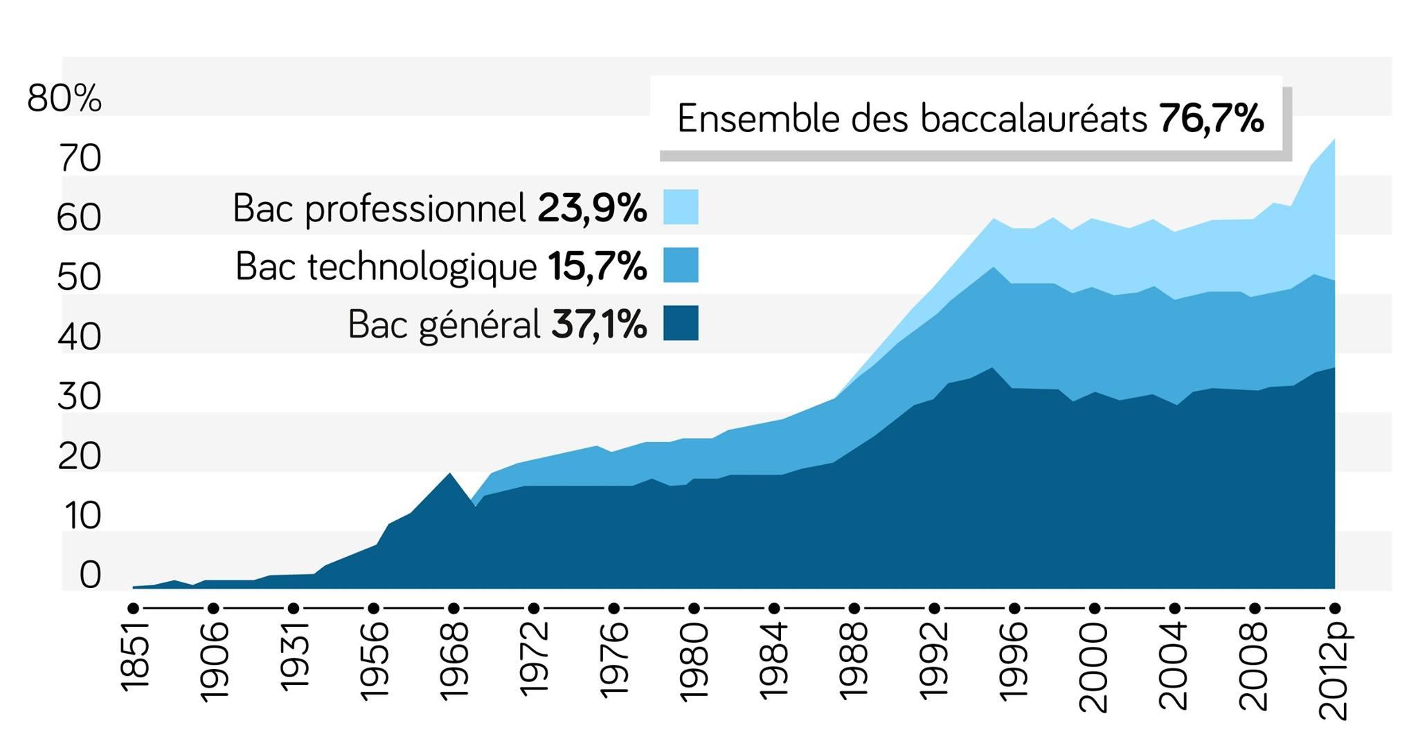 Graphique du pourcentage d'élèves français présentant le baccalauréat entre 1851 et 2012 ses terminale