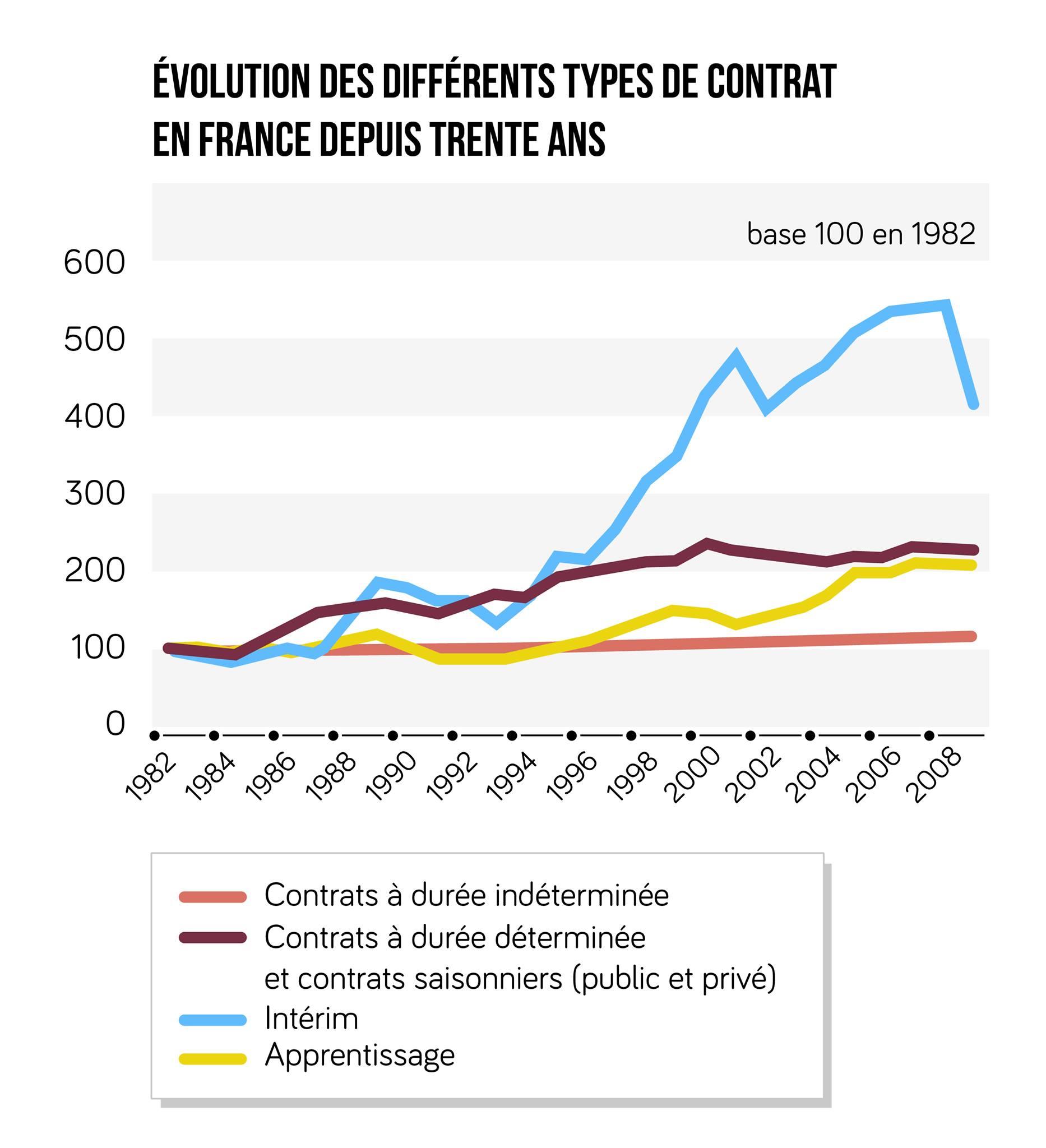 les différents types de contrats en France entre 1982 et 2008 ses terminale