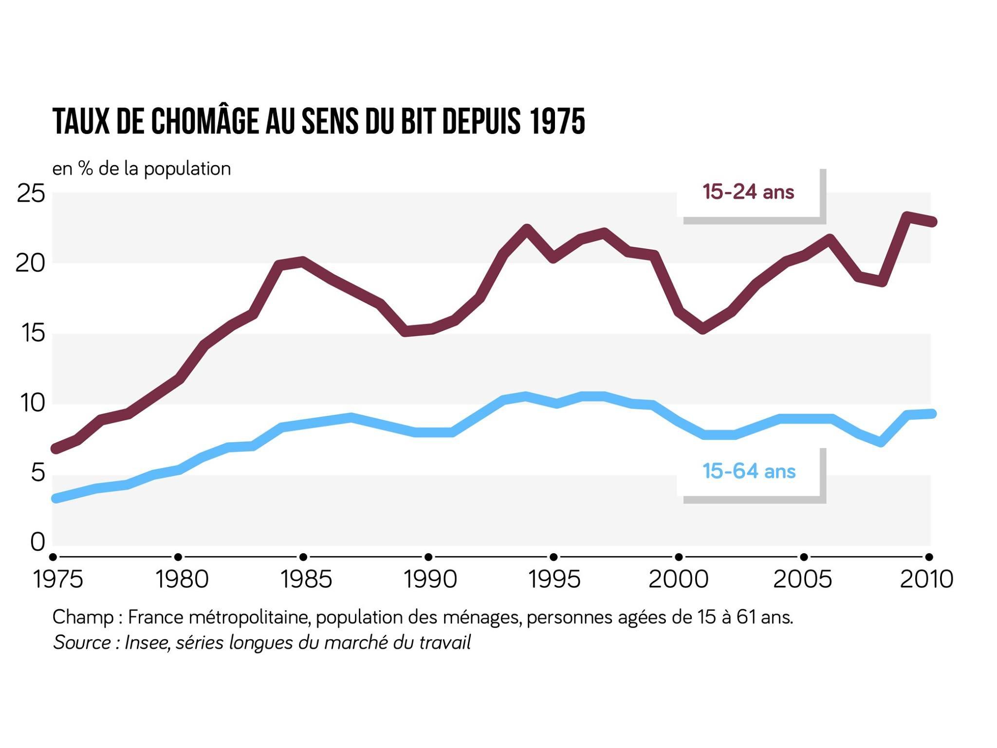taux de chômage au sens du BIT depuis 1975 ses terminale