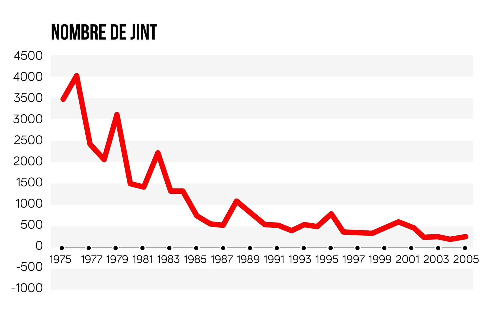 nombre de jours de grève en France entre 1975 et 2005 ses terminale
