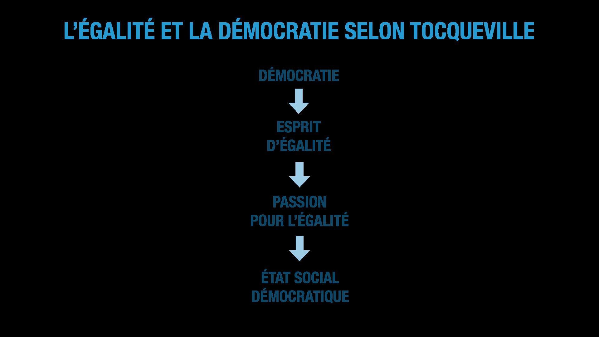 l'égalité et la démocratie selon Tocqueville ses terminale
