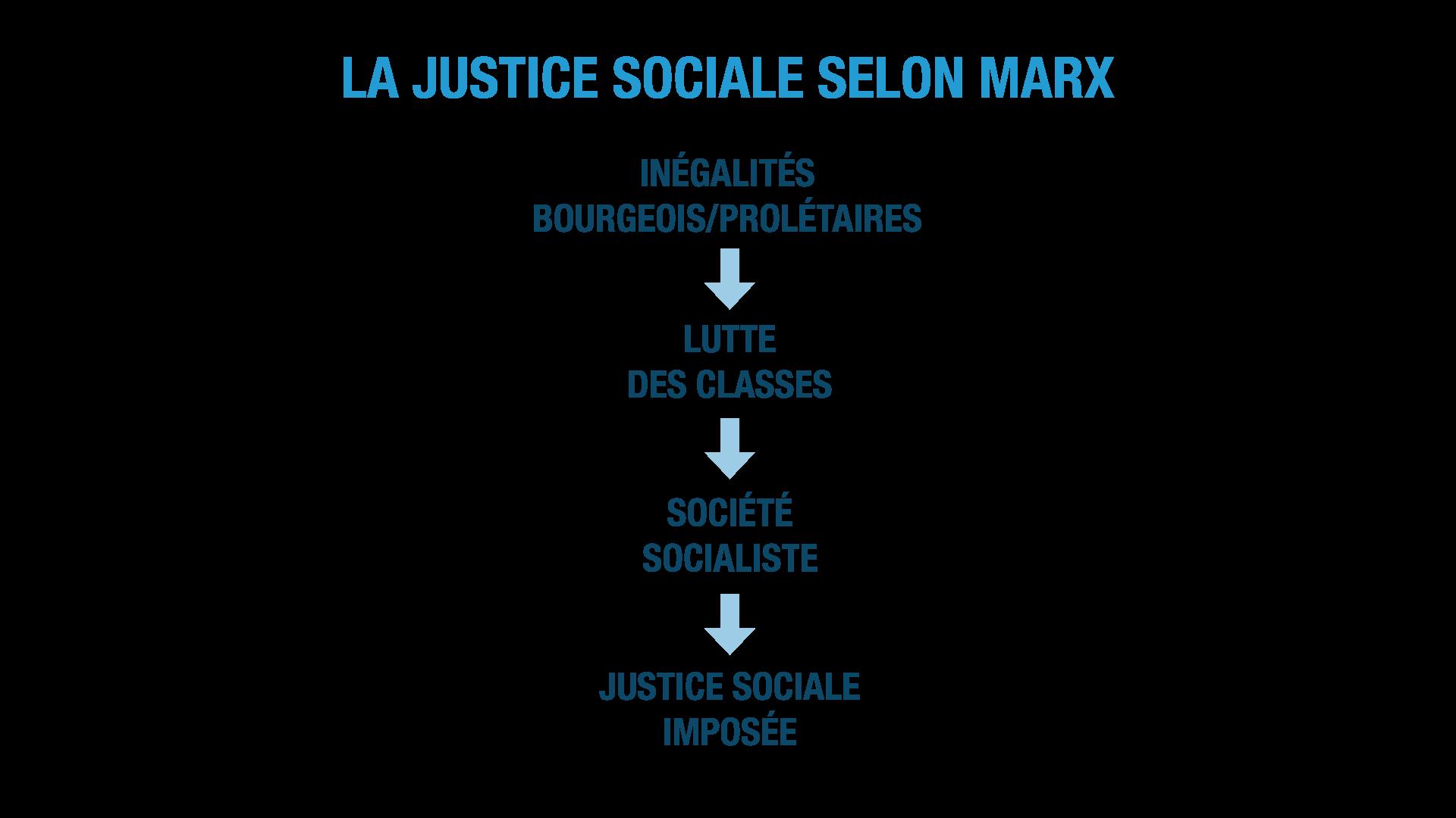 la justice sociale selon Marx ses terminale