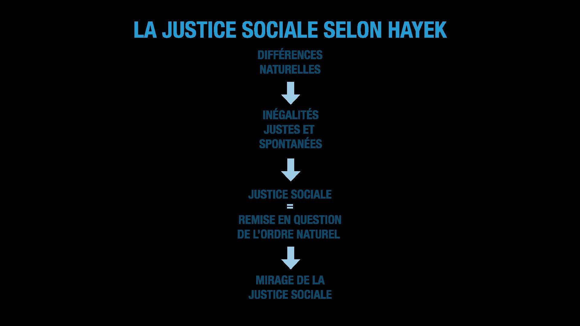 la justice sociale selon Hayek ses terminale