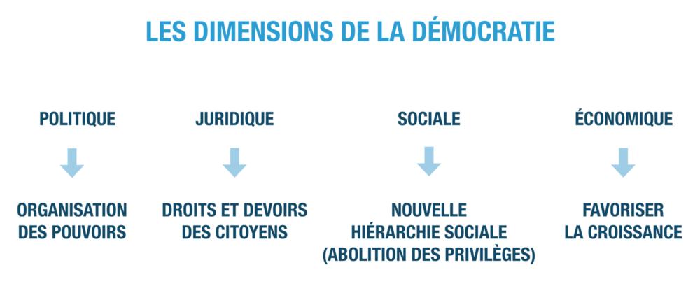 les dimensions de la démocratie ses terminale