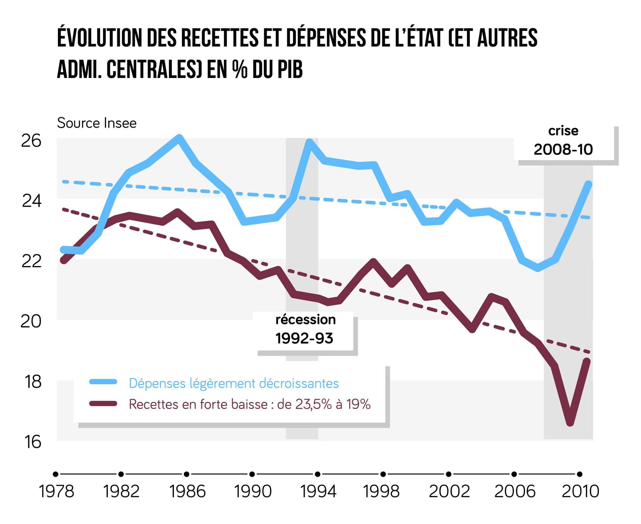 évolution des recettes et des dépenses de l'État en France, de 1978 à 2010 ses terminale