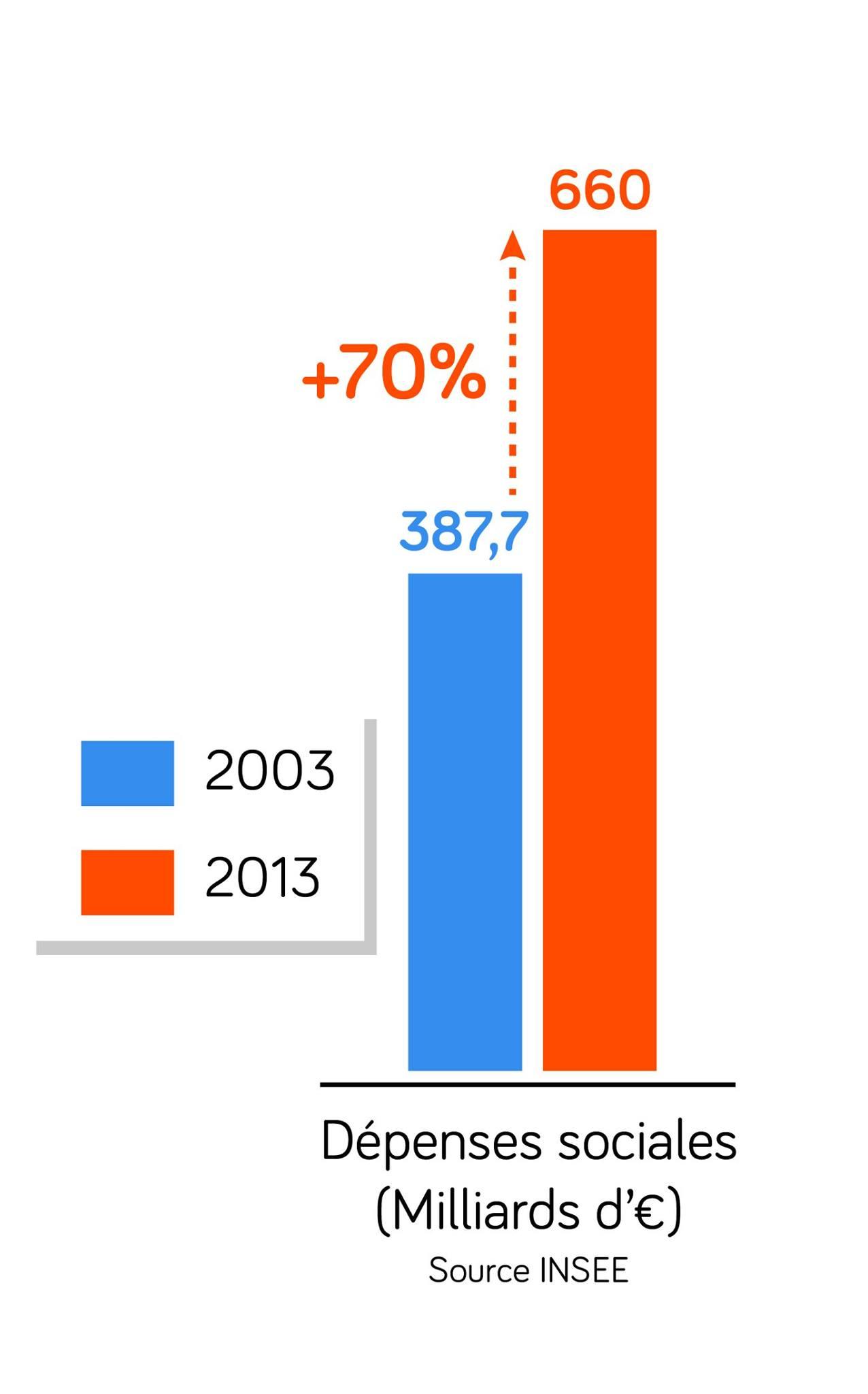 dépenses sociales en France ses terminale