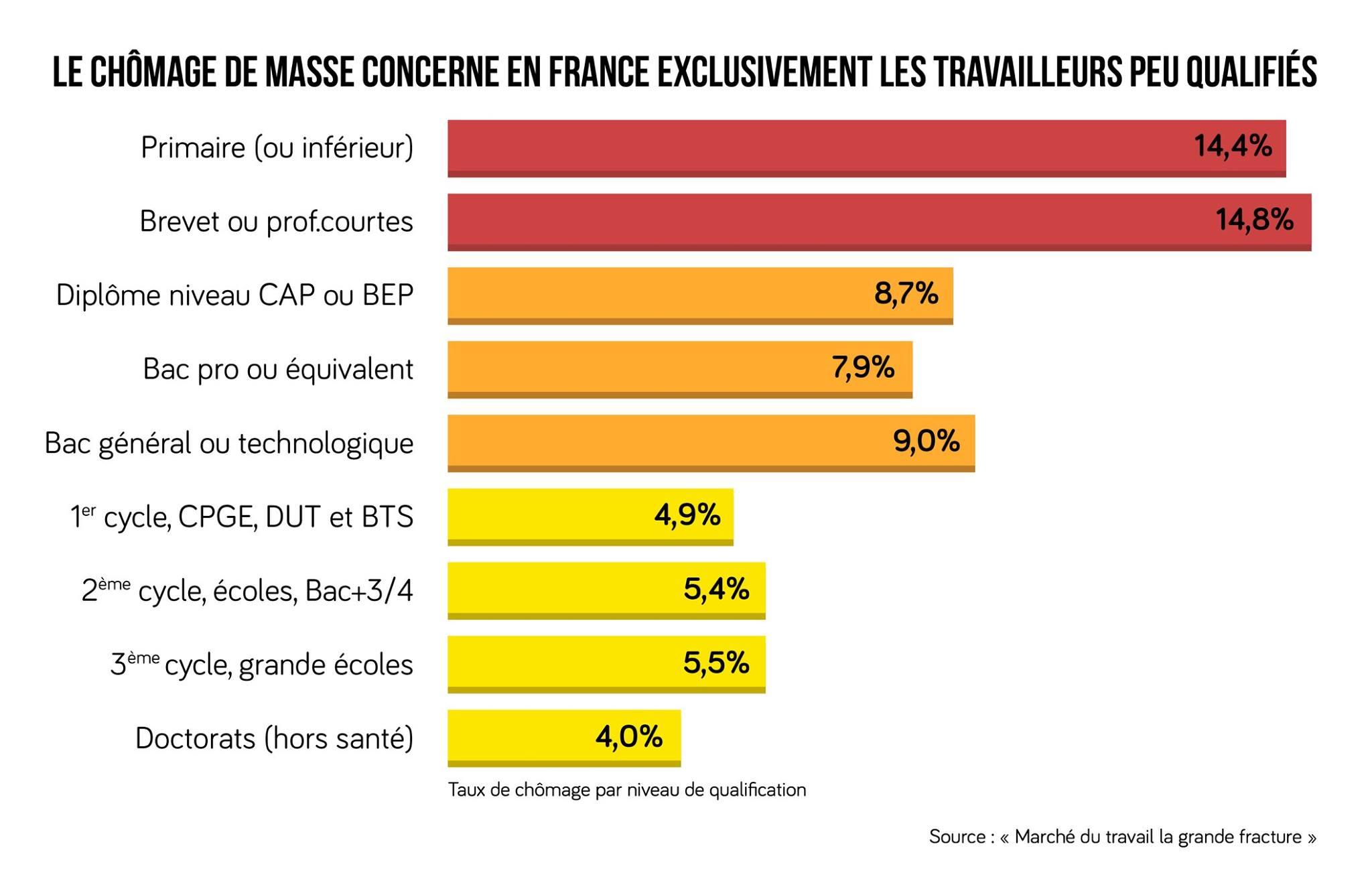 chômage en France en fonction du niveau d'étude ses terminale