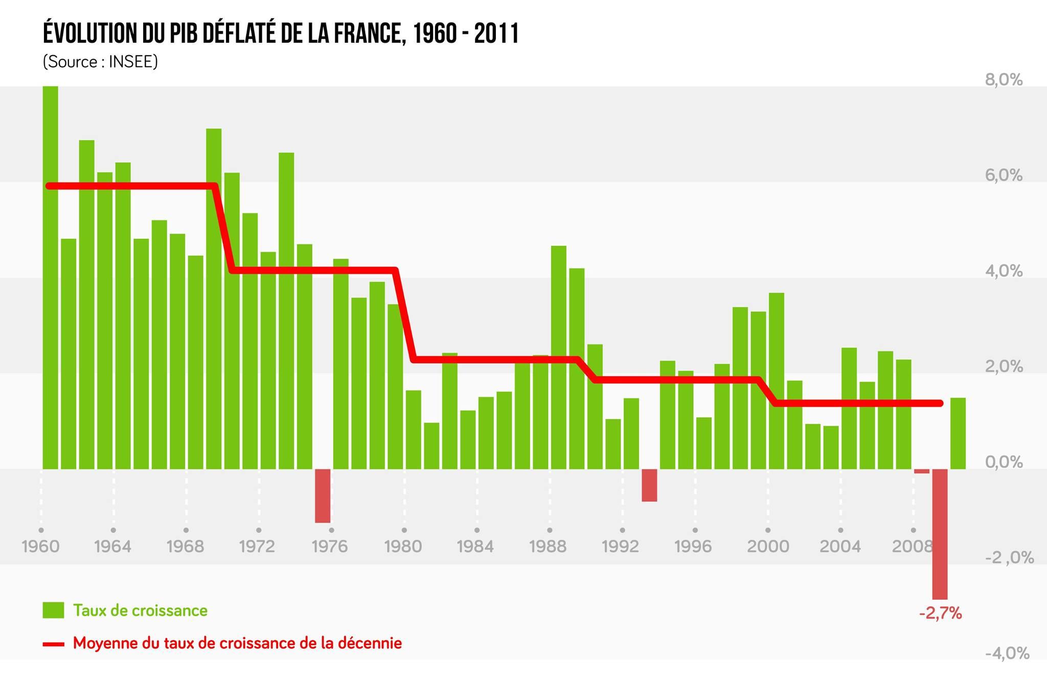 Evolution de la croissance en France depuis 1960