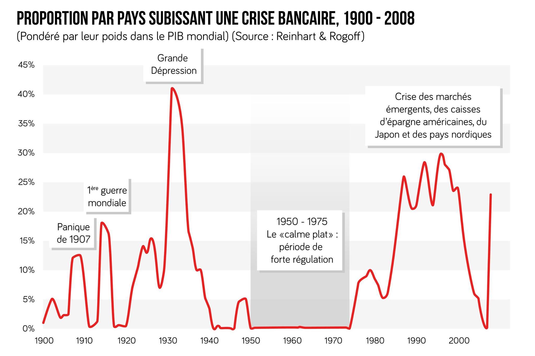 Proportion de pays subissant une crise bancaire, 1900-2008