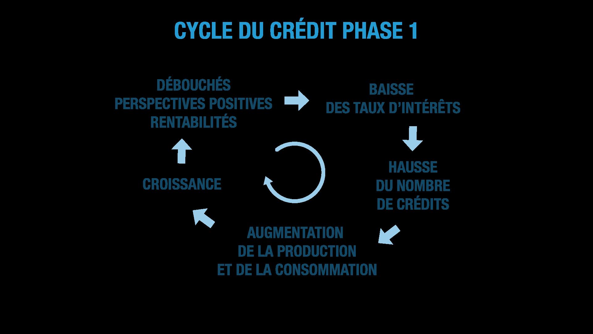 cycle du crédit ses terminale