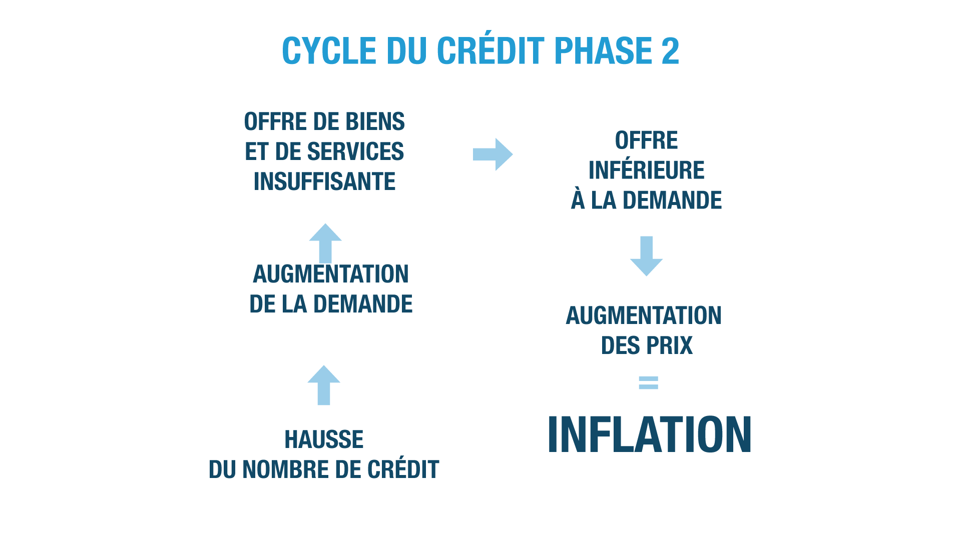 inflation ses terminale
