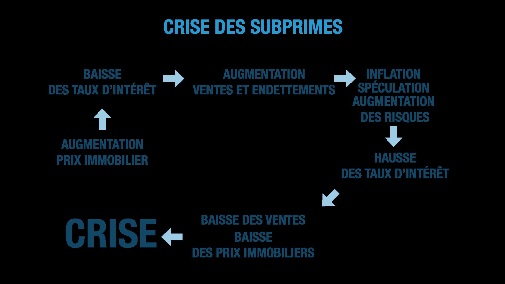 crise des subprimes ses terminale