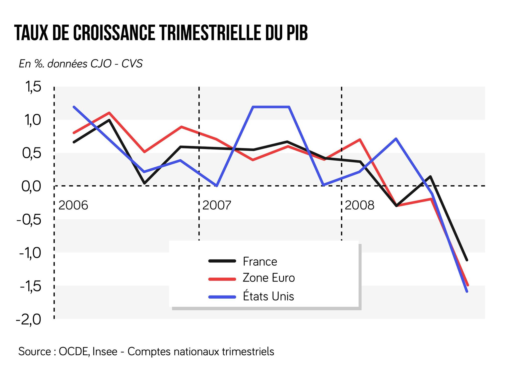 Graphique du taux de croissance du PIB aux États-Unis, en France et dans la zone euro
