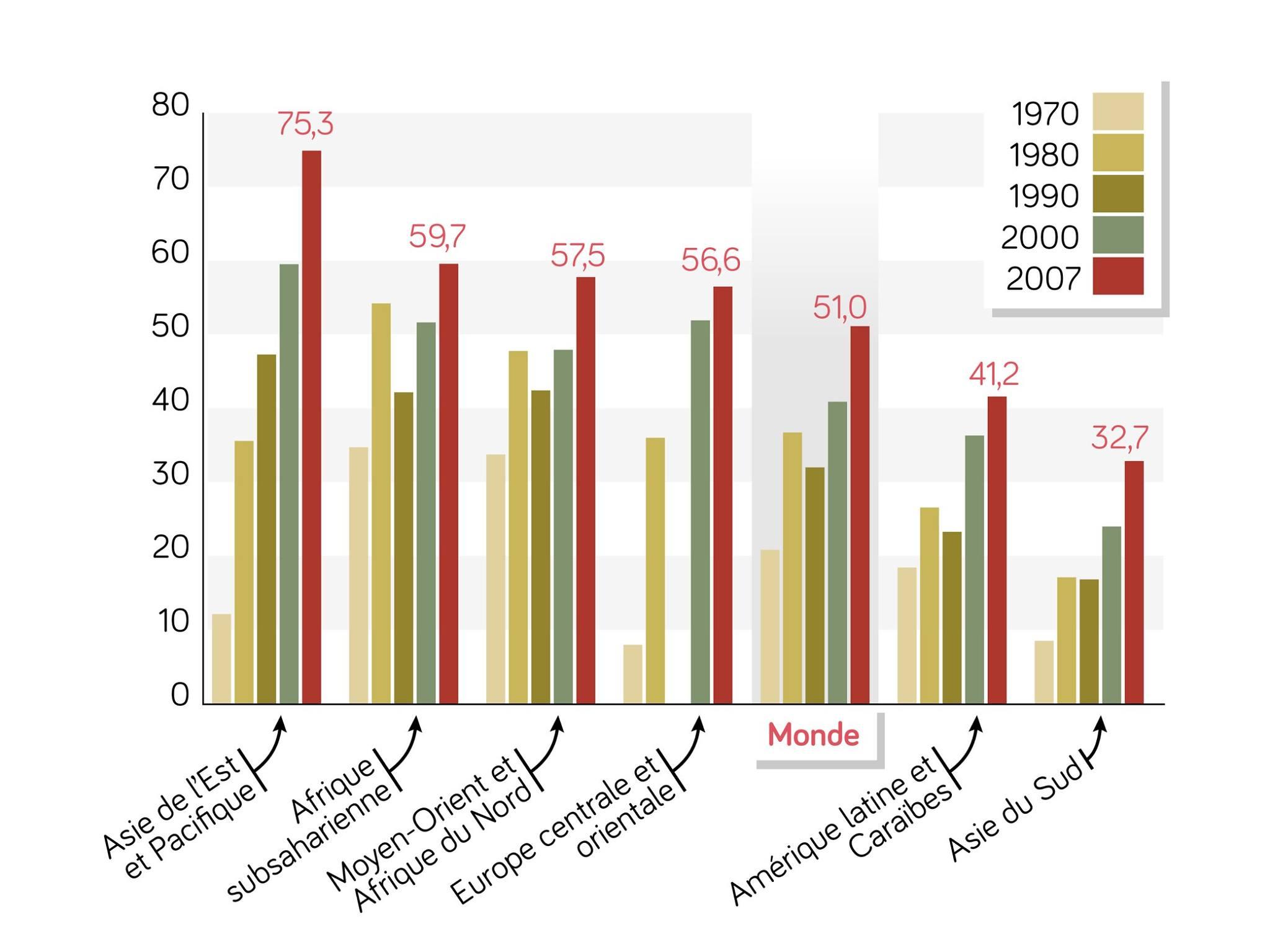 Graphique représentant la part des échanges (importations et exportations) dans le PIB de plusieurs zones géographiques à différentes périodes