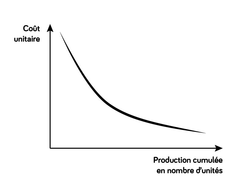 Graphique établissant le coût unitaire en fonction du nombre d'unités produites