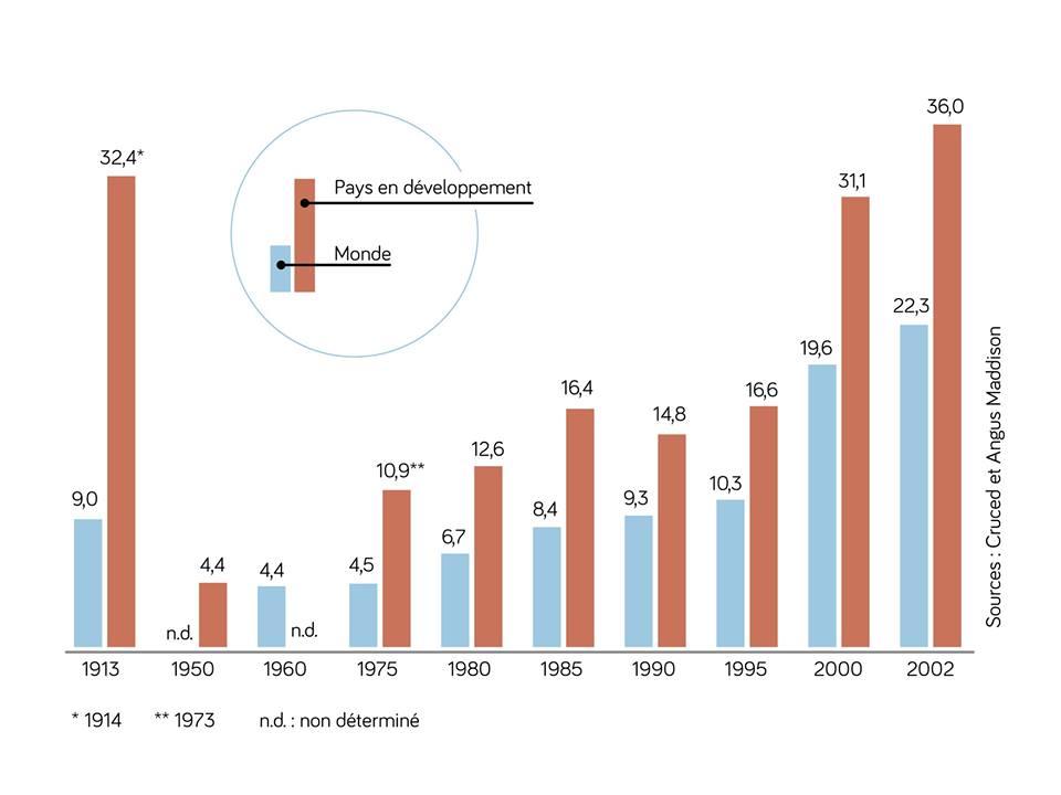Montant des IDE (en milliards de dollars) entre 1950 et 2002