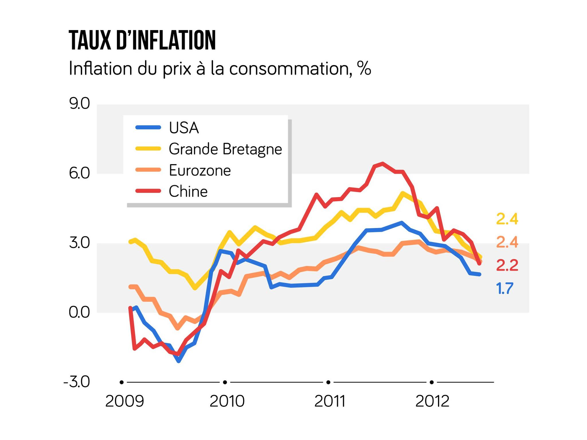 Graphique des taux d'inflations entre 2009 et 2012 des principales régions du monde