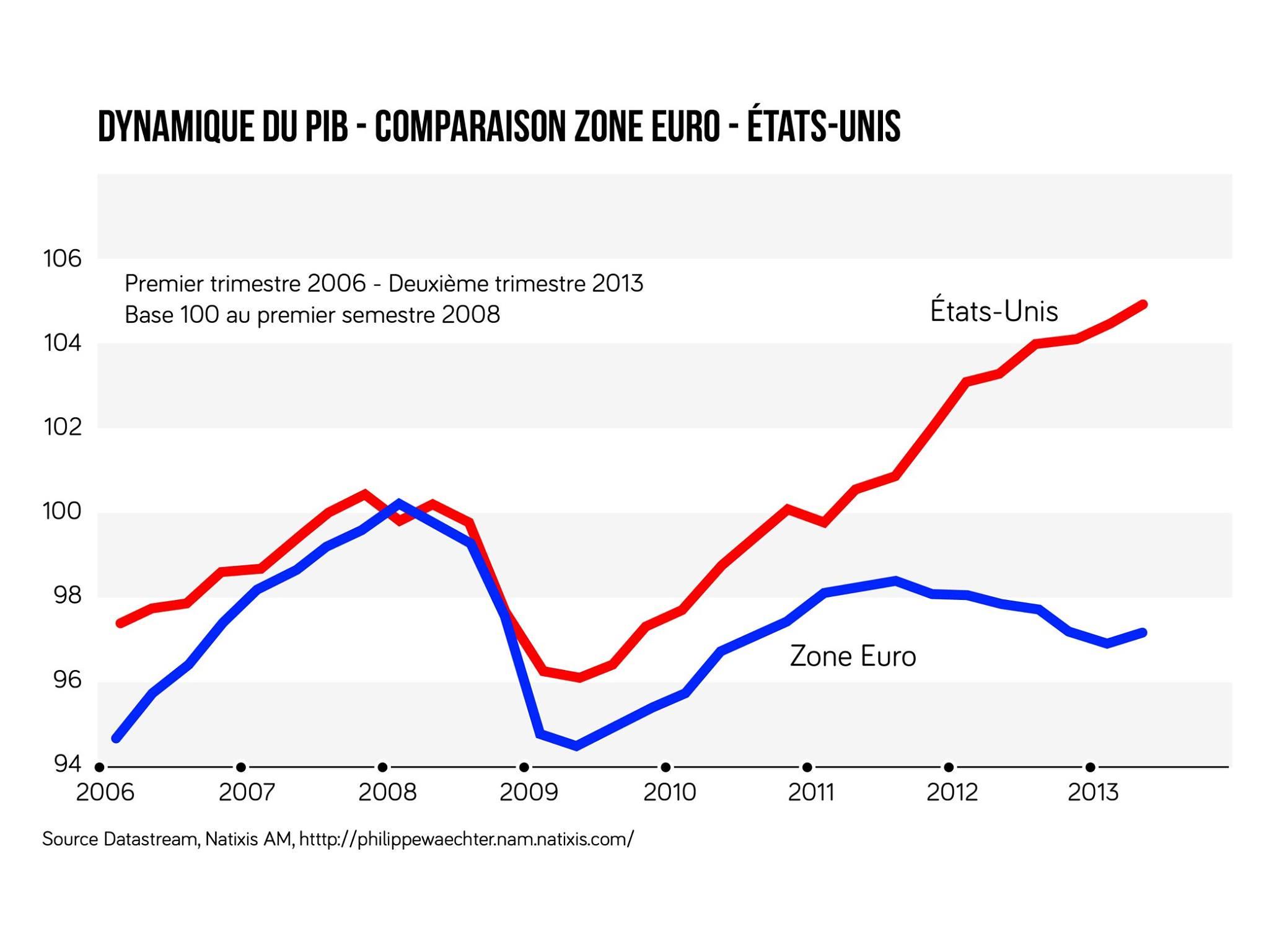 Graphique des évolutions des PIB de l'Union européenne et des États-Unis entre 2006 et 2013
